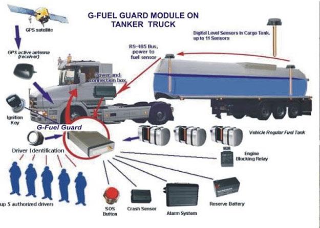 G-FUEL GUARD3